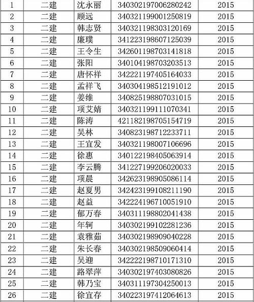 蚌埠市二级建造师证书领取通知