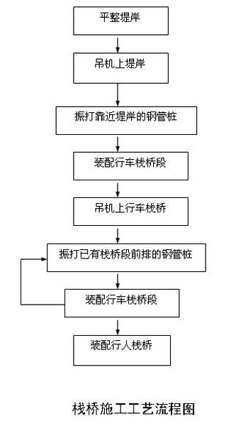 栈桥施工工艺流程图