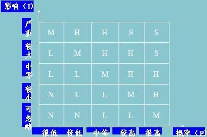 矩阵的右上角的风险因素就是对项目影响较大且发