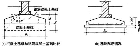 2011造价工程师考试土建辅导资料 基础类型