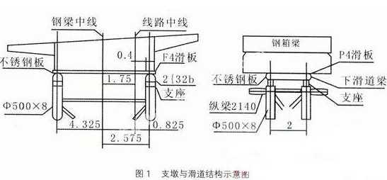 4)支架搭设   按照临时墩布置图用全站仪测放各个临时墩位置,并对地基进行处理,随后按常规浇筑基础C25混凝土;待混凝土达到一定强度后安装钢管柱,采用[16槽钢设置好纵横向水平支撑和剪刀撑。临时支墩安装时精度:垂直度≤1%:顶面高程0~-10mm。   3.1.2滑动和导向装置   滑动装置主要由下滑道、上滑道组成。   1)滑道位置   顶推滑道设置在腹板下方的底板附近,并对腹板下部设三角形加劲肋,同时在顶推滑道中心位置沿纵通长设80cm的高肋板进行加强,以防止钢箱梁的变形。   2)下滑道