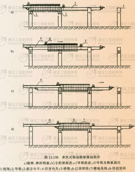二,在移动支架上浇筑预应力混凝土连续梁的注意事项