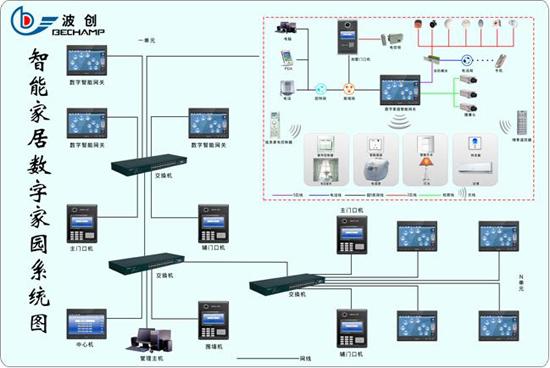 波创智家居系统采用户型射频v系统协议图别墅上海金臣无线图片