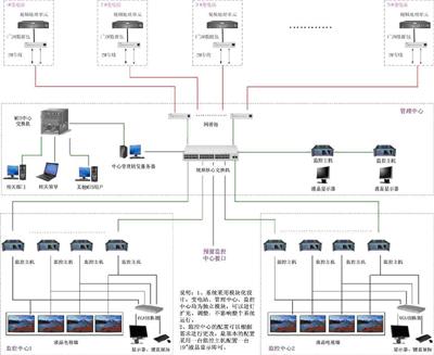 变电站远程图像监控系统解决方案