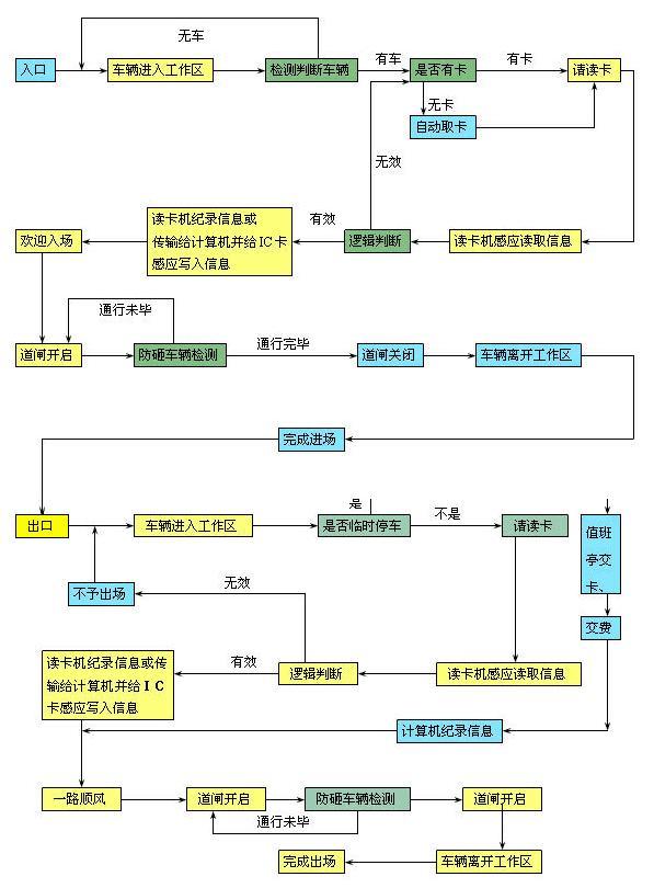 1网络拓扑结构   这套智能化的停车场管理系统可以