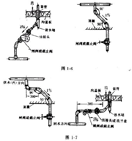 室內給水管道安裝工藝標準