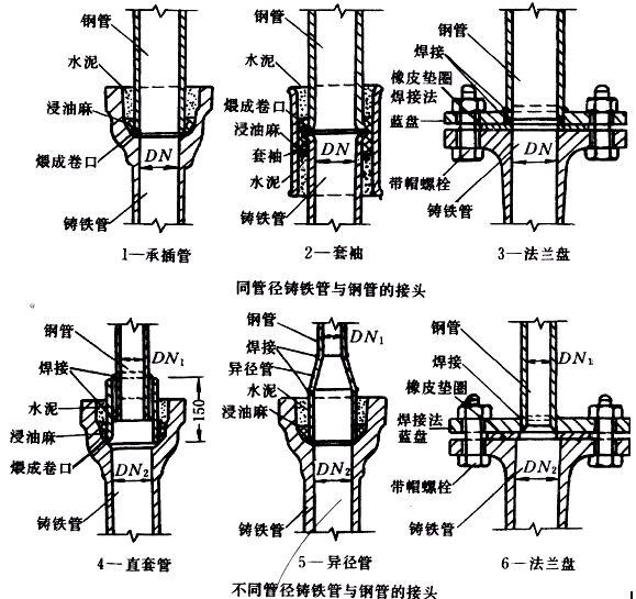 室内给水管道安装工艺标准