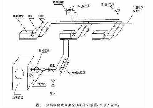 风冷热泵型家用中央空调系统研究