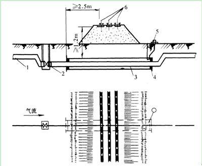 地下燃气管道特殊施工(三)_建设工程教育网