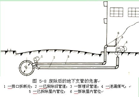 地下燃气管道特殊施工(四)