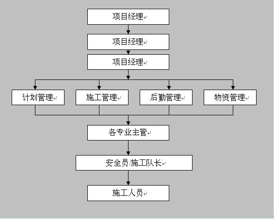 娘子关供水工程施工组织设计(四)