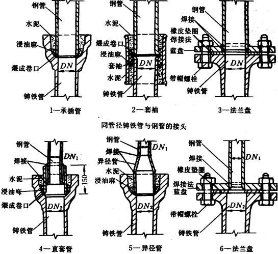 图3.4.1.4    附件下载:给水管道安装施工工艺标准