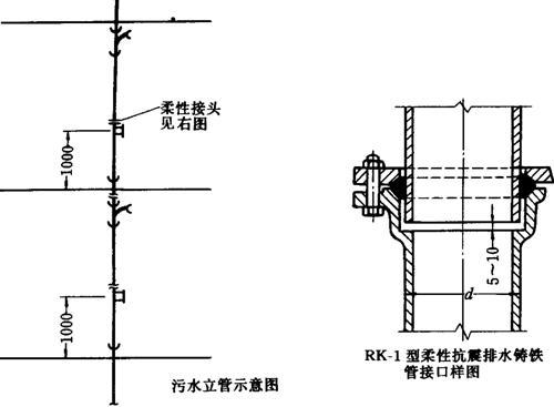 室内铸铁排水管道安装施工工艺标准(一)
