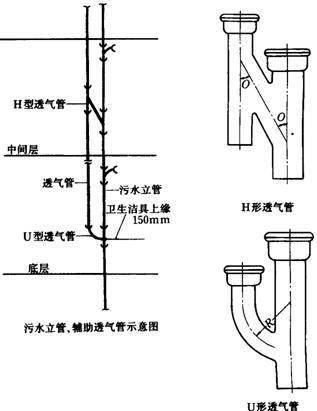 室内铸铁排水管道安装施工工艺标准(二)