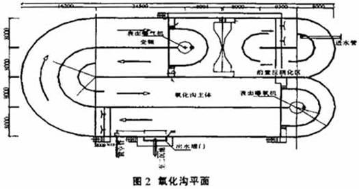 氧化沟平面布置结构示意图