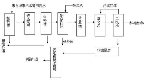 南川污水处理厂工艺流程图