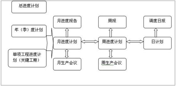工程项目进度计划的执行与控制(1)