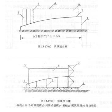 义:桥梁上部结构悬臂施工
