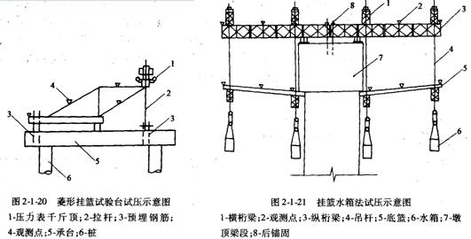 2011一級建造師《公路》講義:懸臂澆筑施工法圖片