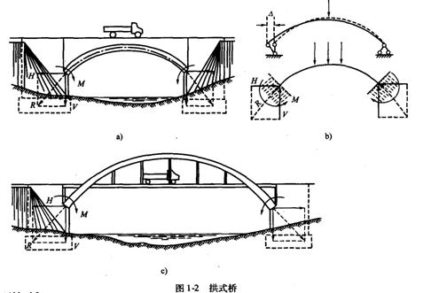 拱式结构图片