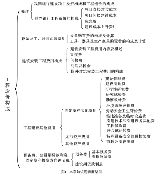 形式逻辑学知识结构图