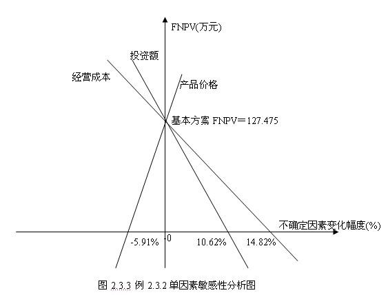 单因素敏感性分析表