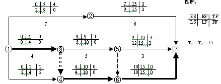 时间参数均标注在图中,故称为六时标注法,某工程双代号网络计划如图4.图片