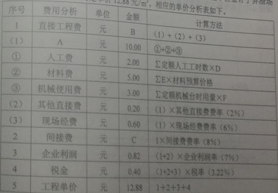 单价分析表
