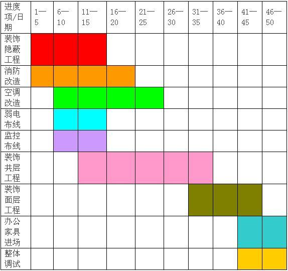 上海孚若珥装饰工程项目进度表