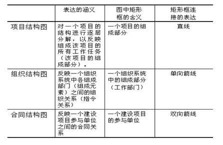 项目结构图,组织结构图和合同结构图的区别