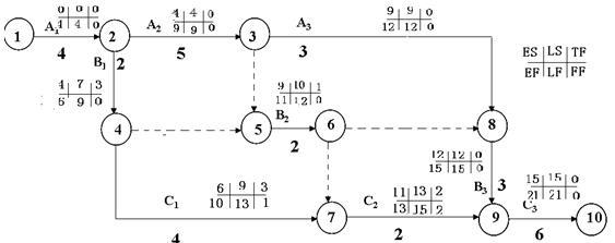造师教材《建筑工程》资料:双代号网络计划时