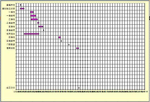 施工进度计划横道图自动生成表格(excel)
