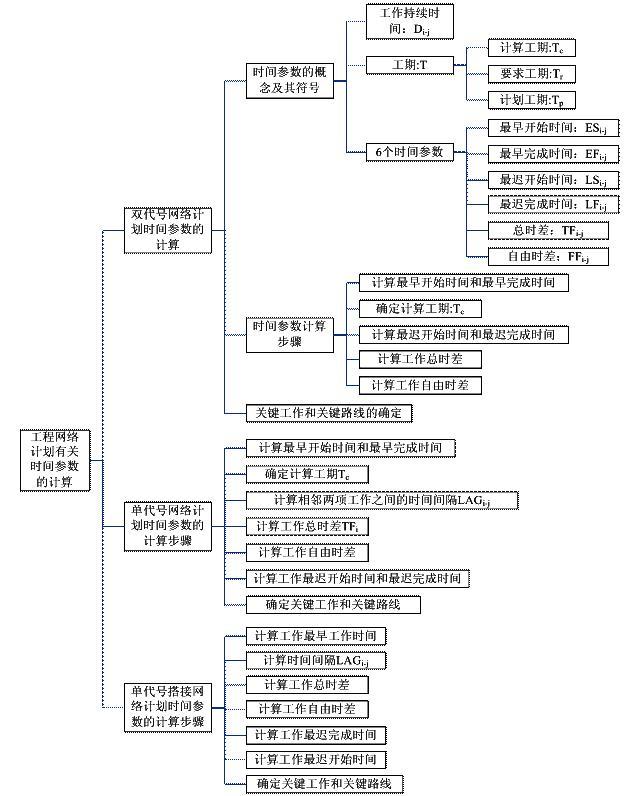 工程网络计划有关时间参数的计算命题考点解析
