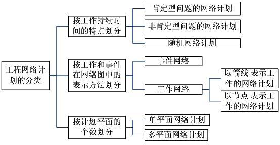 工程网络计划的编制方法命题考点解析:工程网络图