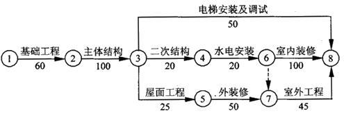 工程网络计划有关时间参数的计算典型例题图片