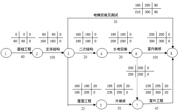 工程网络计划有关时间参数的计算典型例题_建
