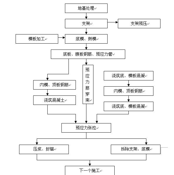 福鼎市某大桥施工组织设计方案