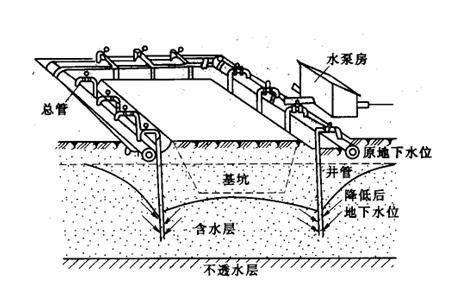 支护结构平面布置图与降低地下水设备布置图课程设计