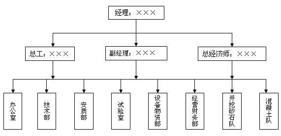 工组织机构框图