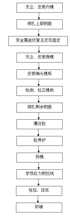 后张法预应力空心板梁的施工工艺流程图