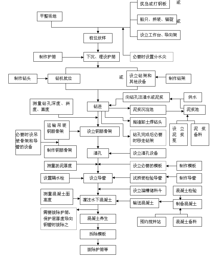 钻孔桩工艺流程图(钢筋骨架)