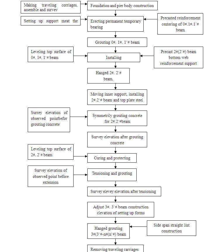 悬臂梁施工工艺流程(英文版)