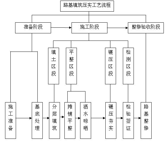 路基填筑的施工工艺流程图