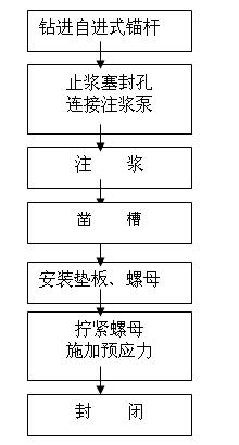 迈式锚杆的施工工艺流程图