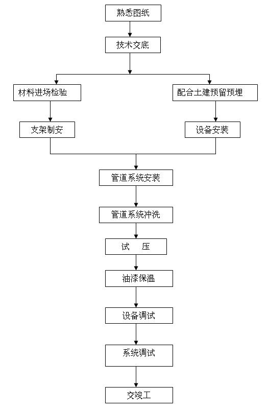 空调系统施工工艺流程