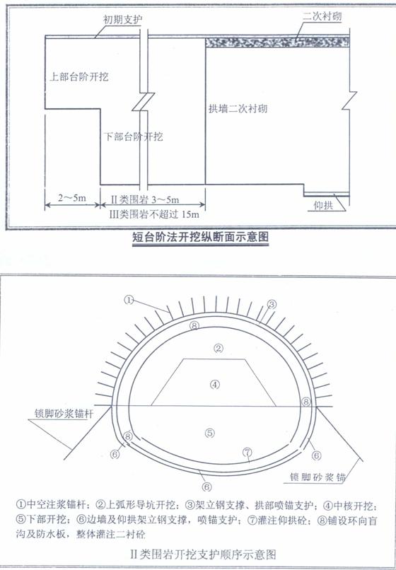 隧道工程施工工艺