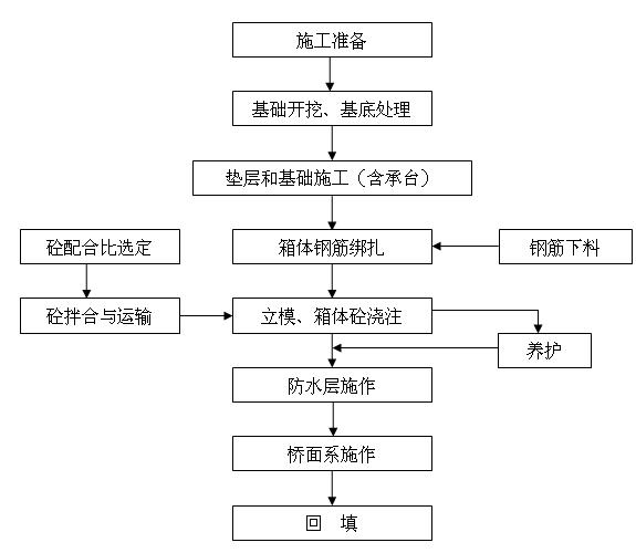 框架小桥的施工工艺流程图