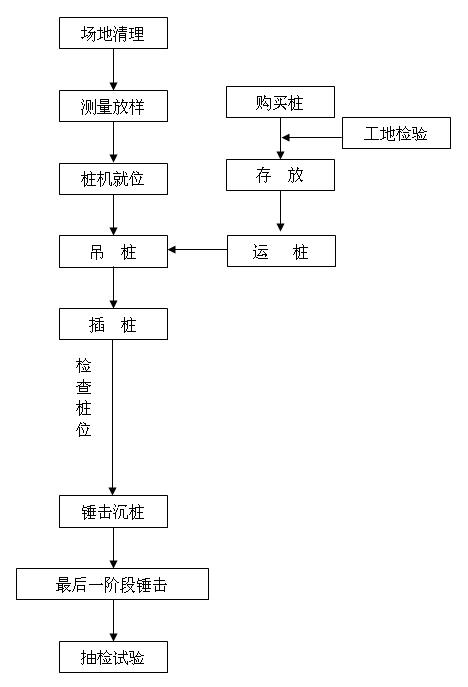 pc管桩打入的施工工艺流程图