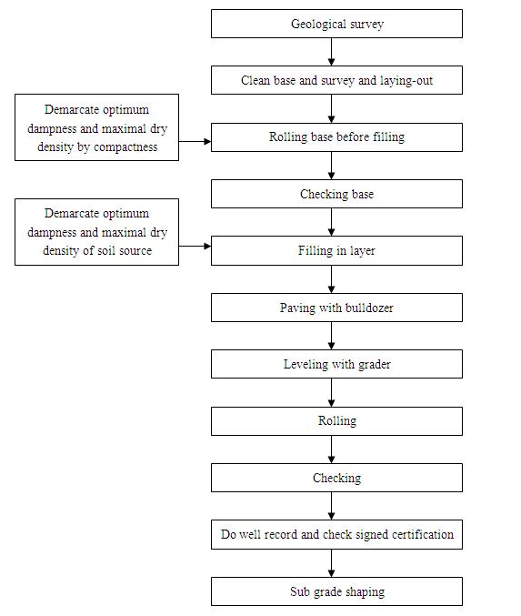 路基填方施工工艺流程图(英文版)