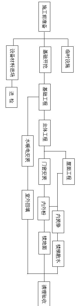 房建工程施工流程图